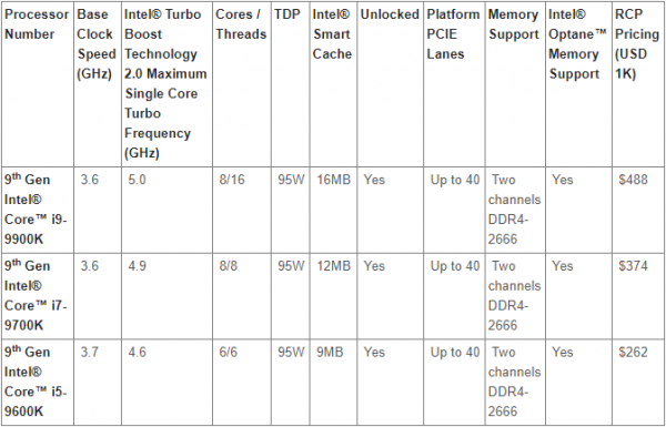 Intel 9th Gen Table