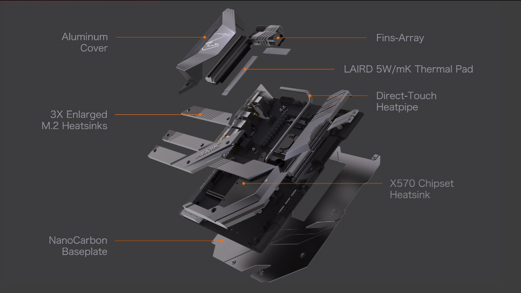 Gigabyte Aorus X570 Extreme - thermal reactive armor