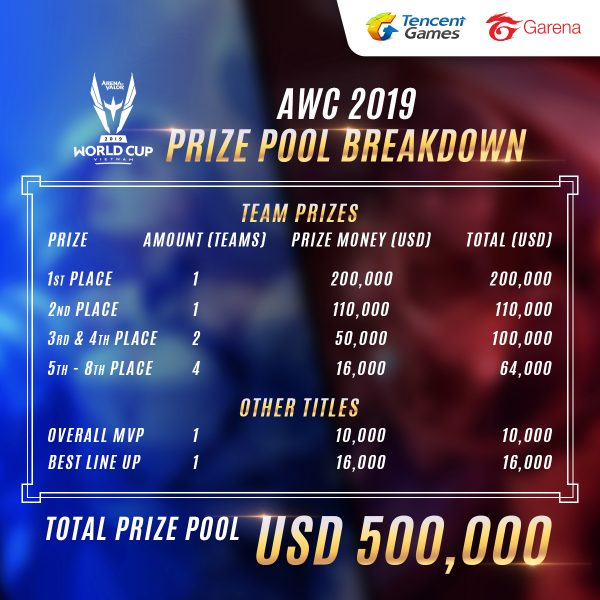 Arena of Valor World Cup 2019 will have 12 teams fighting
