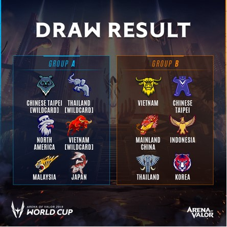 Arena of Valor World Cup 2019 - Group Stages