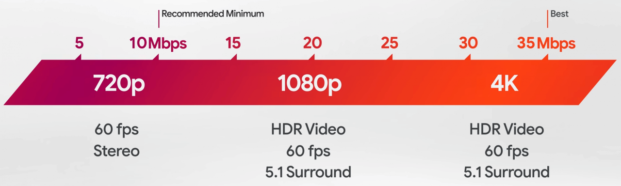 stadia-connection-speed